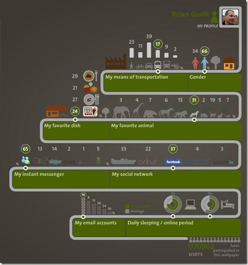 Brian Groth infographic from ionz.com.br - 2