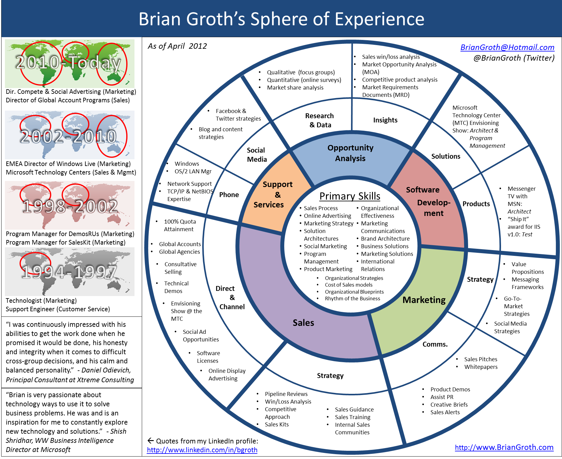 my infographic resum 233 cv brian groth sales enablement