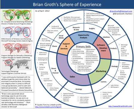 Brian Groth's Infographic Resume