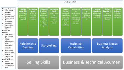 Managing and Enabling Sales Engineer Skills
