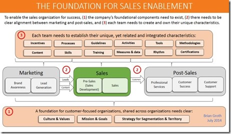 Foundation for Sales Enablement