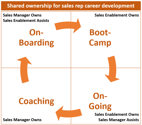Shared career development