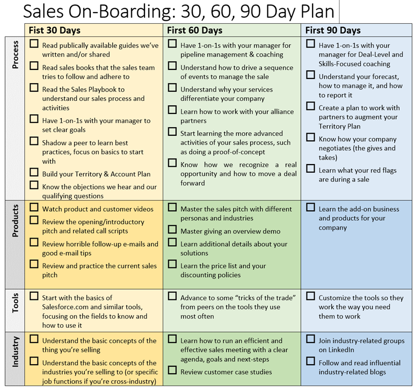 30 60 90 sales plan - pacq.co