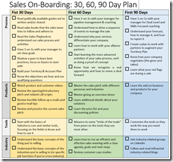 30-60-90 On-boarding Plan