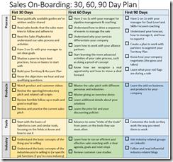 30-60-90 On-boarding Plan